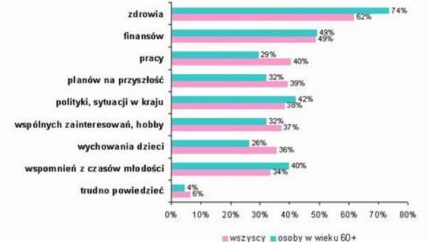 Zdrowie czy pieniądze? O czym rozmawiają Polacy?