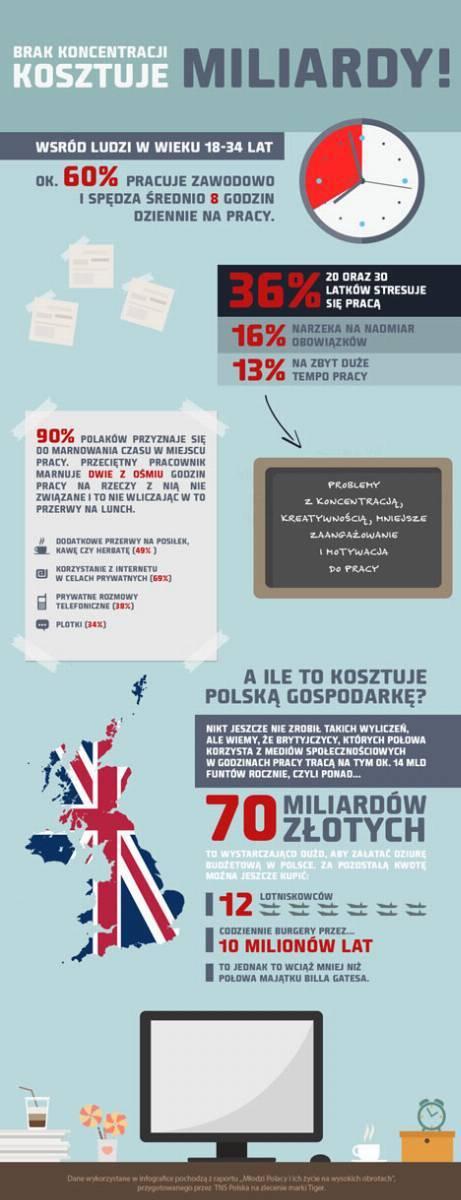 Infografika - pokolenie Y