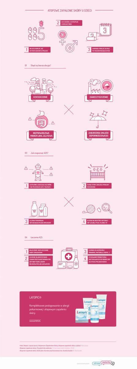 Zdrowemaluchy_infografika_azs_