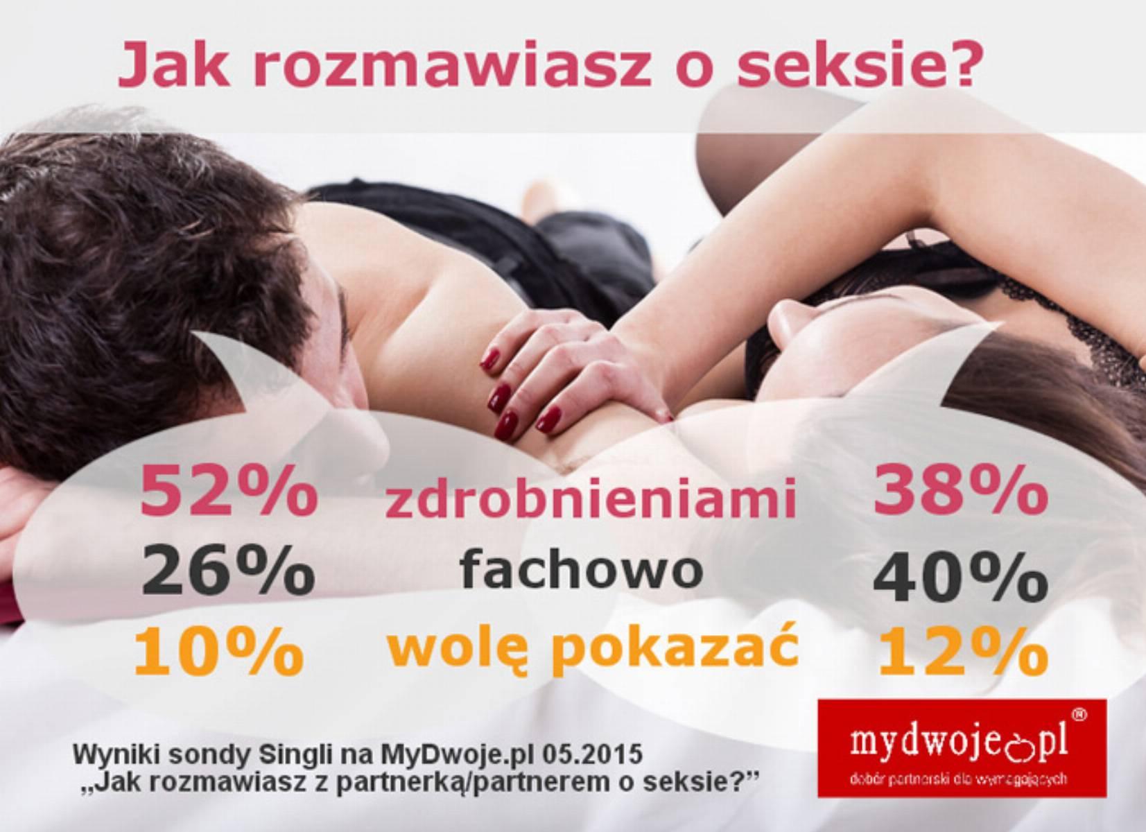 Jak rozmawiasz o seksie- infografika