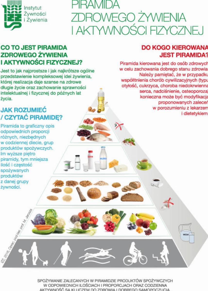 Nowa-Piramida-Zdrowego-Żywienia