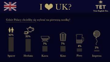 Co Polacy lubią robić na pierwszej randce? Sprawdź skąd pochodzą Walentynki i co o randkowaniu sądzą Polacy
